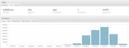 To put this in perspective, the spam amount for August 2013 before this started was 6,073 that month